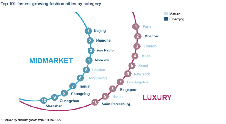 Top 101 fastest growing fashion cities by category