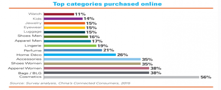 Top Categories purchased online